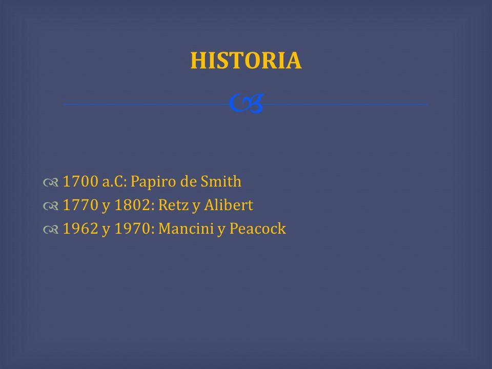 HISTORIA 1700 a.C: Papiro de Smith 1770 y 1802: Retz y Alibert