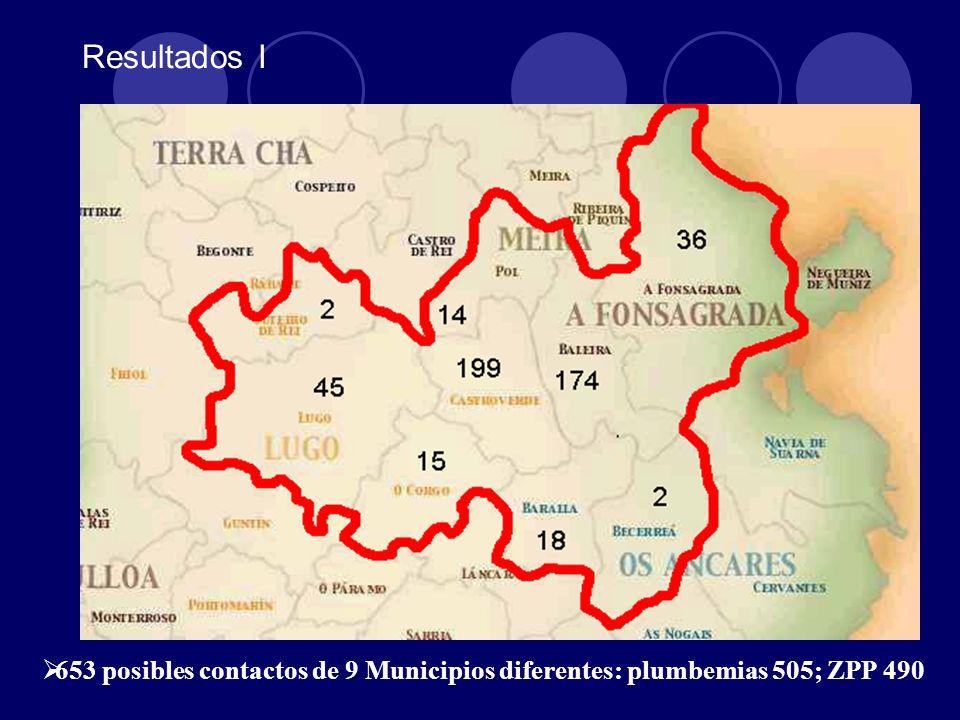 Resultados I 653 posibles contactos de 9 Municipios diferentes: plumbemias 505; ZPP 490