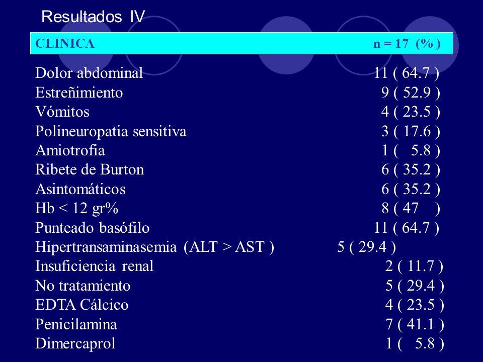 Resultados IV Dolor abdominal 11 ( 64.7 ) Estreñimiento 9 ( 52.9 )