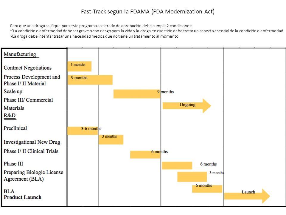 Fast Track según la FDAMA (FDA Modernization Act)