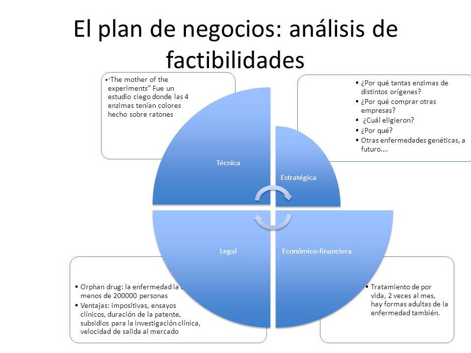 El plan de negocios: análisis de factibilidades