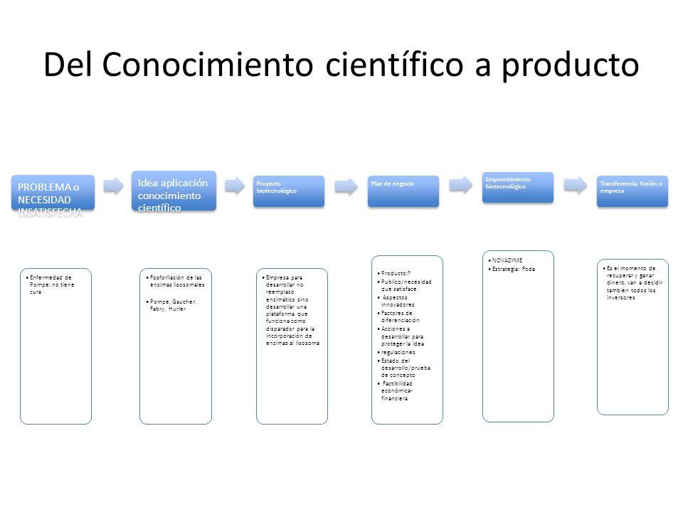 Del Conocimiento científico a producto
