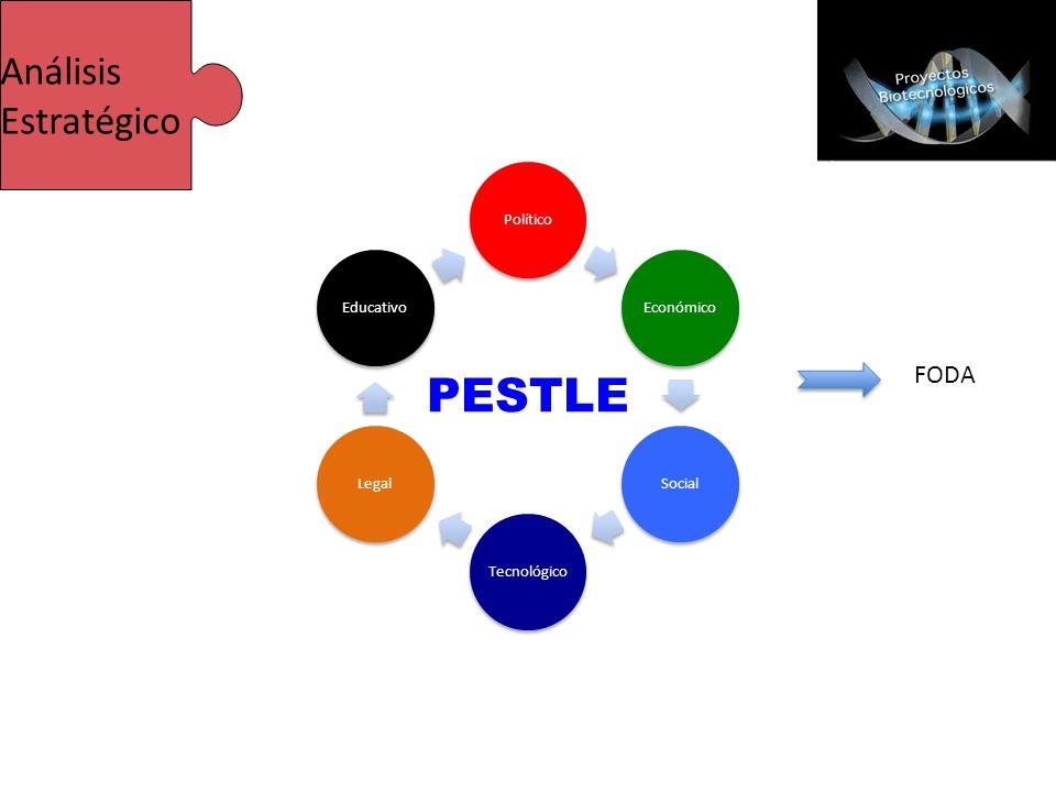 PESTLE Análisis Estratégico FODA Político Económico Social Tecnológico