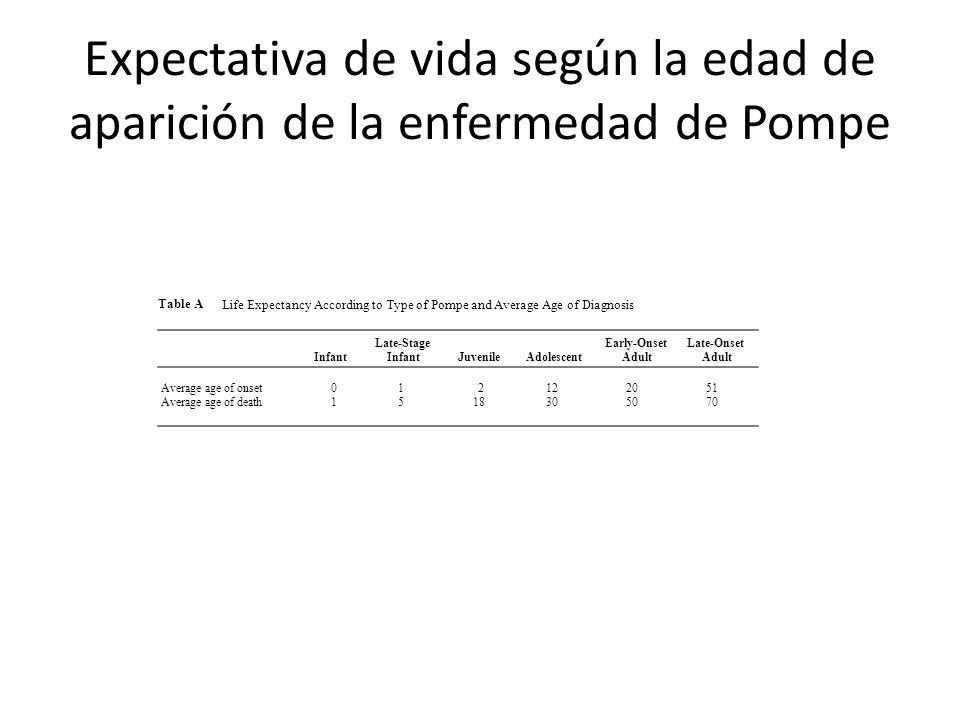 Expectativa de vida según la edad de aparición de la enfermedad de Pompe