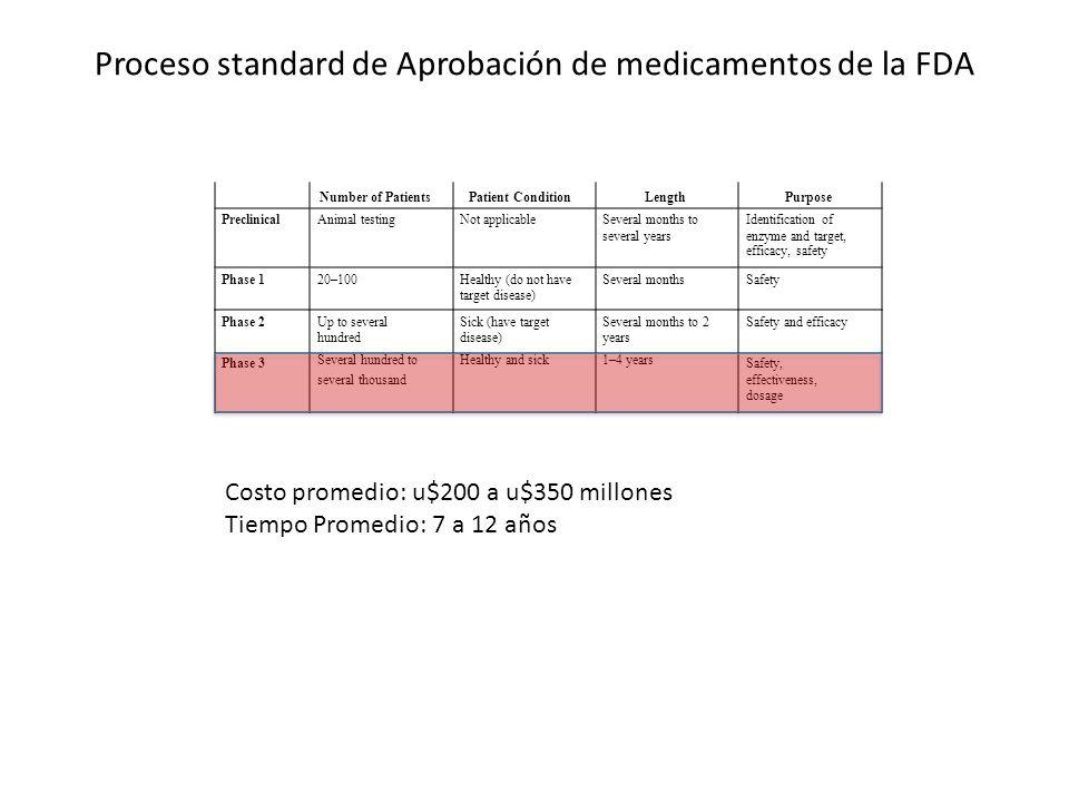 Proceso standard de Aprobación de medicamentos de la FDA