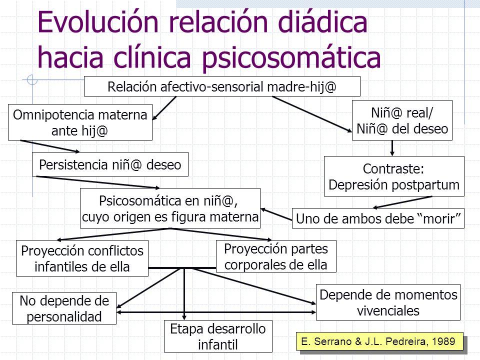 Evolución relación diádica hacia clínica psicosomática