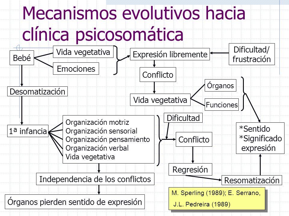 Mecanismos evolutivos hacia clínica psicosomática