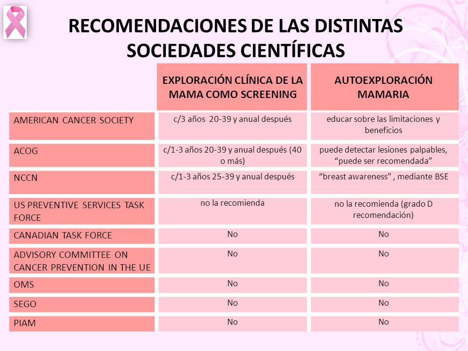 RECOMENDACIONES DE LAS DISTINTAS SOCIEDADES CIENTÍFICAS
