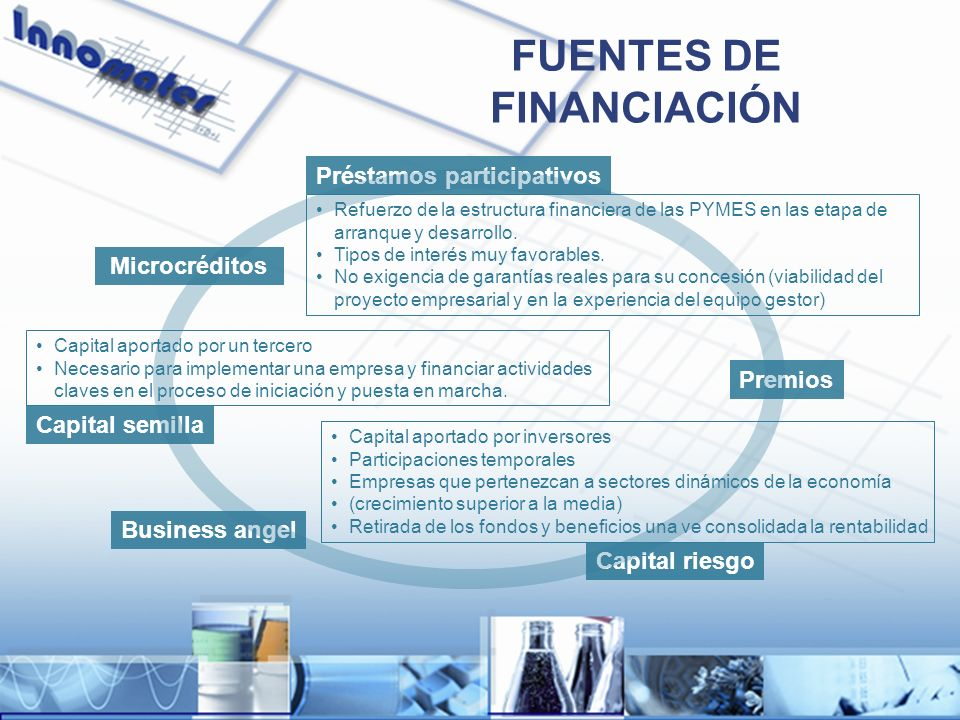 FUENTES DE FINANCIACIÓN Préstamos participativos