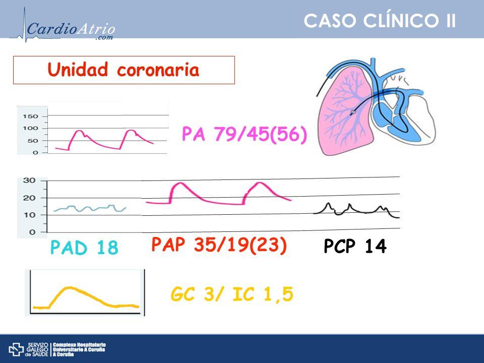 CASO CLÍNICO II Unidad coronaria PA 79/45(56) PAP 35/19(23) PAD 18