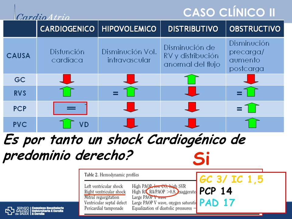 Si Si Si Está el paciente en shock Es un shock Cardiogénico