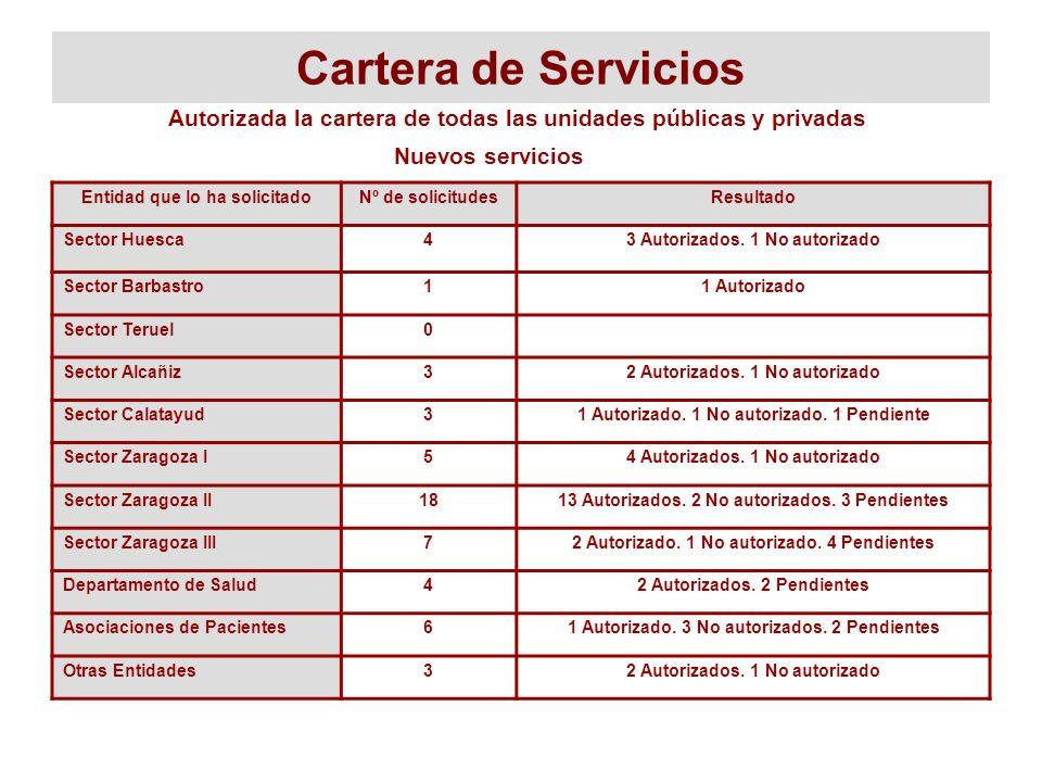 Cartera de Servicios Autorizada la cartera de todas las unidades públicas y privadas. Nuevos servicios.