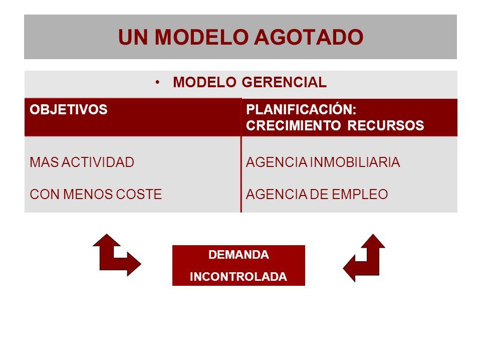 UN MODELO AGOTADO MODELO GERENCIAL OBJETIVOS PLANIFICACIÓN: