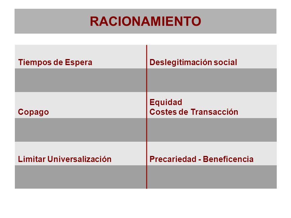 RACIONAMIENTO Tiempos de Espera Deslegitimación social Copago Equidad