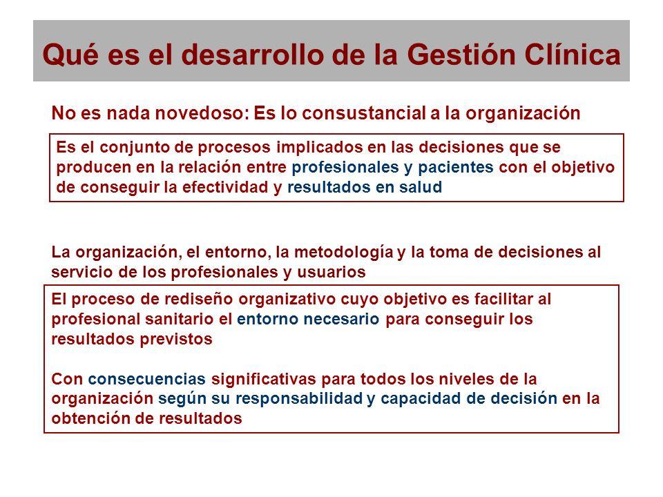 Qué es el desarrollo de la Gestión Clínica