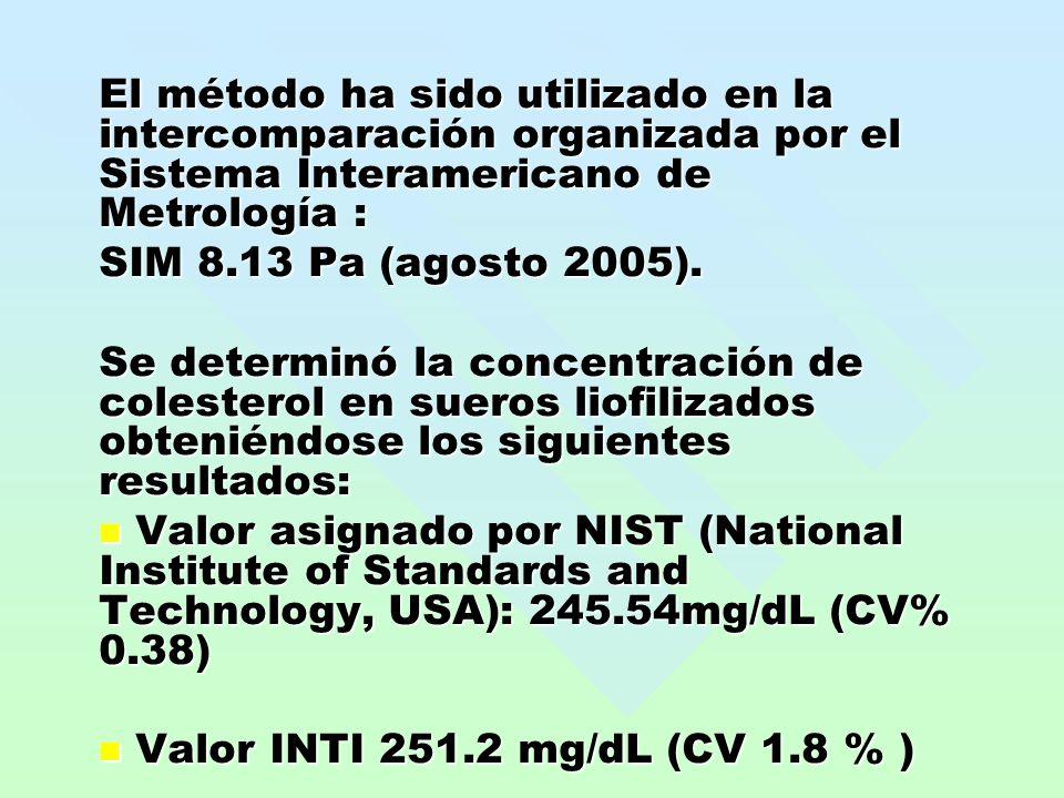 El método ha sido utilizado en la intercomparación organizada por el Sistema Interamericano de Metrología :