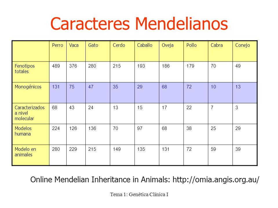 Caracteres Mendelianos
