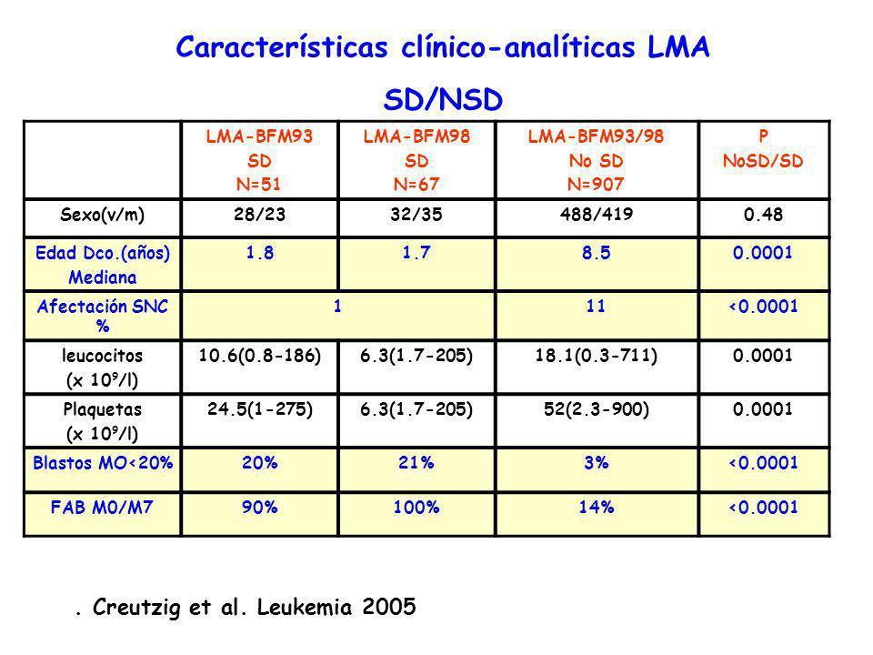 Características clínico-analíticas LMA