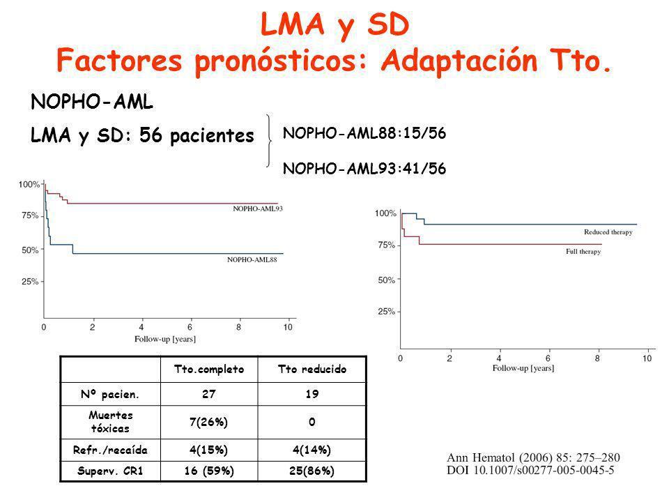 LMA y SD Factores pronósticos: Adaptación Tto.
