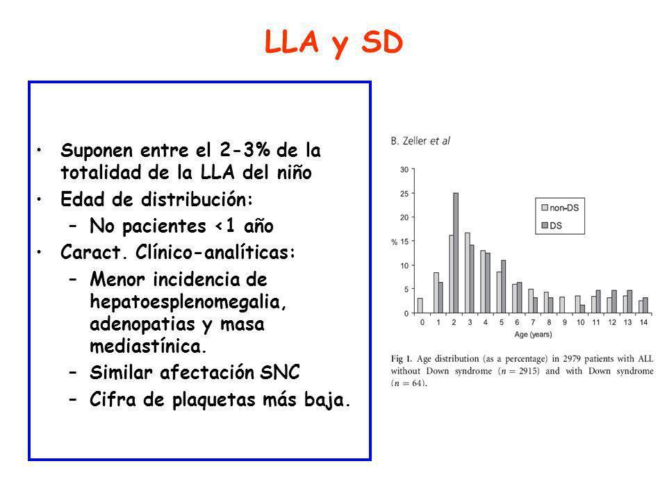 LLA y SD Suponen entre el 2-3% de la totalidad de la LLA del niño