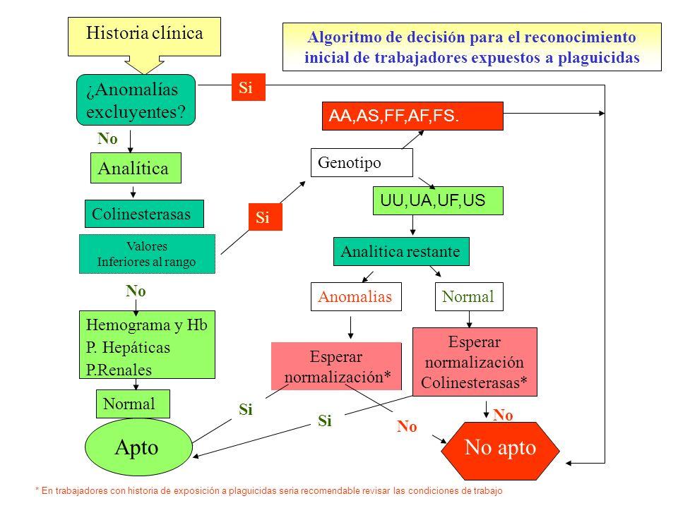 No apto Apto Historia clínica ¿Anomalías excluyentes Analítica