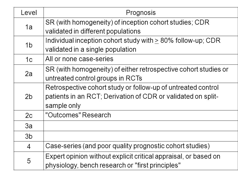 Level Prognosis. 1a. SR (with homogeneity) of inception cohort studies; CDR validated in different populations.