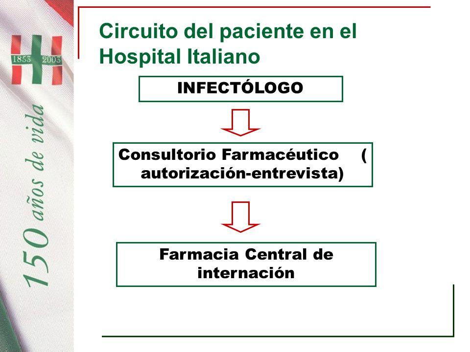 Circuito del paciente en el Hospital Italiano