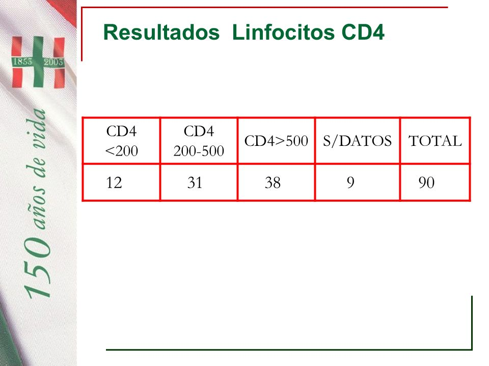 Resultados Linfocitos CD4