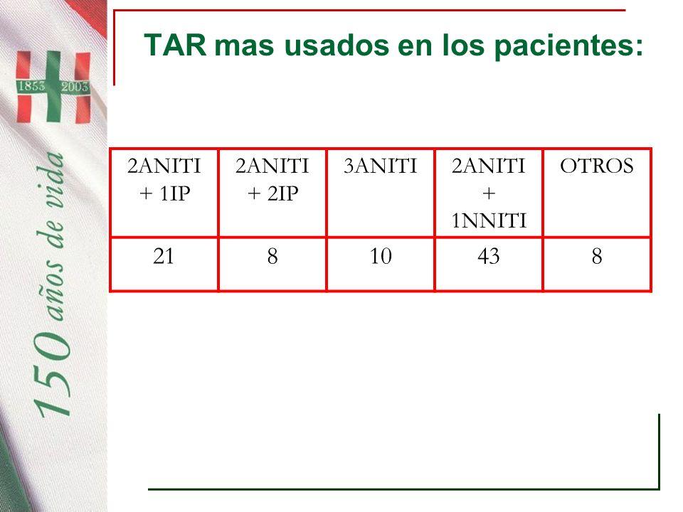 TAR mas usados en los pacientes: