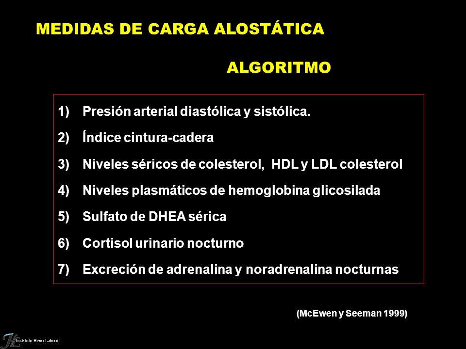 ALGORITMO Presión arterial diastólica y sistólica.