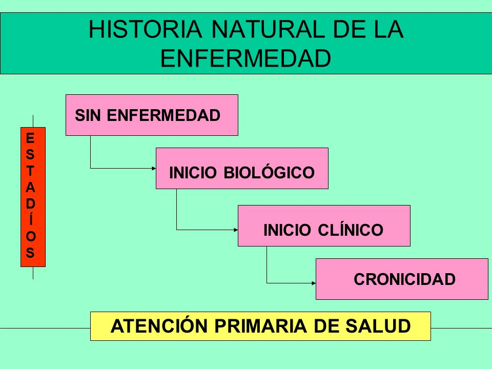 HISTORIA NATURAL DE LA ENFERMEDAD
