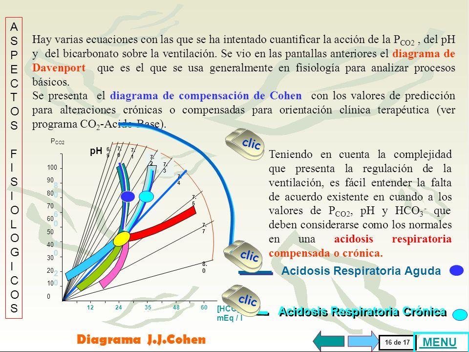 . Diagrama J.J.Cohen ASPECTOS FISIOLOGICOS