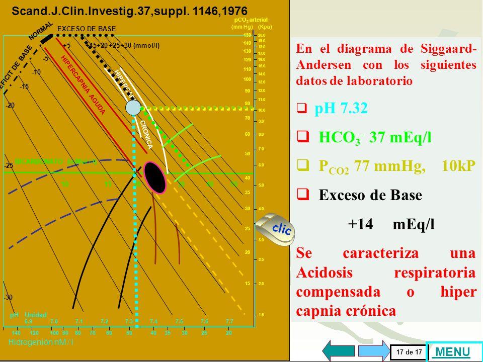 85 HCO3- 37 mEq/l PCO2 77 mmHg, 10kP Exceso de Base +14 mEq/l