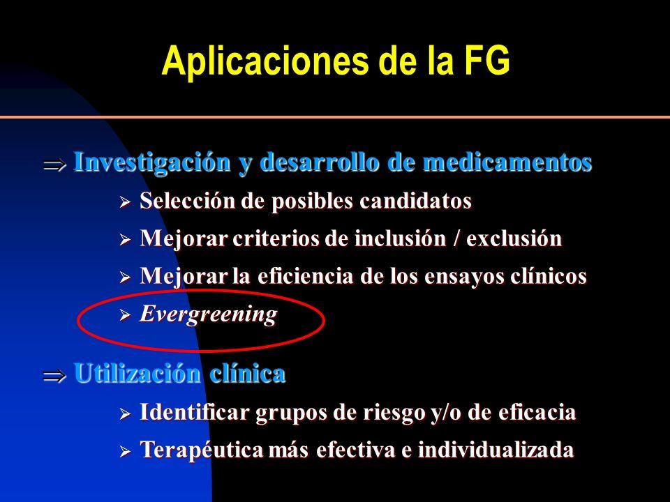 Aplicaciones de la FG  Investigación y desarrollo de medicamentos