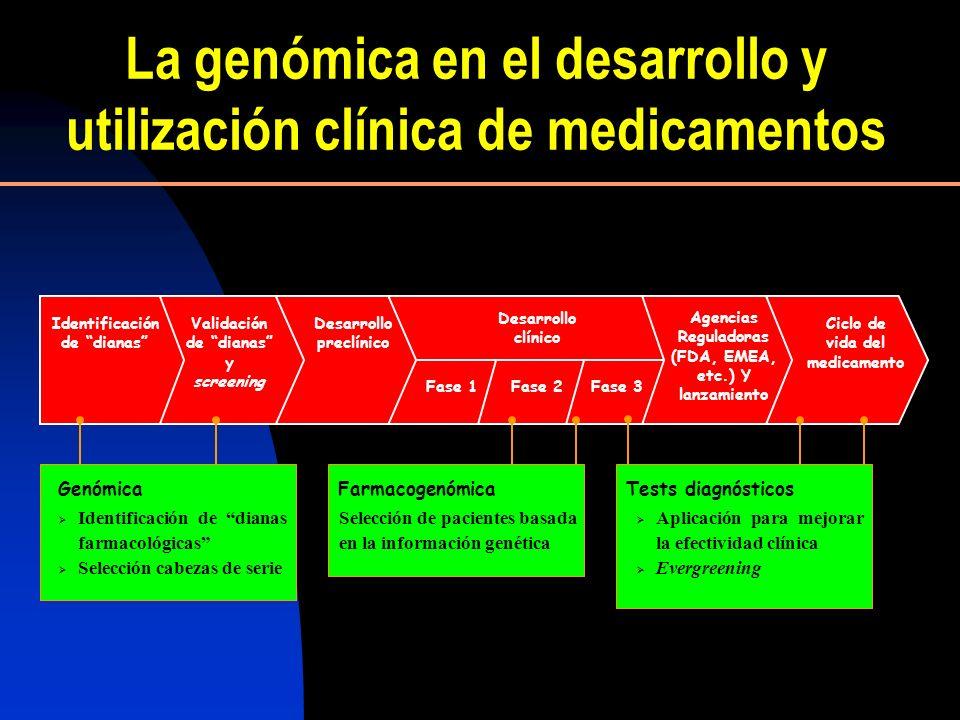 La genómica en el desarrollo y utilización clínica de medicamentos