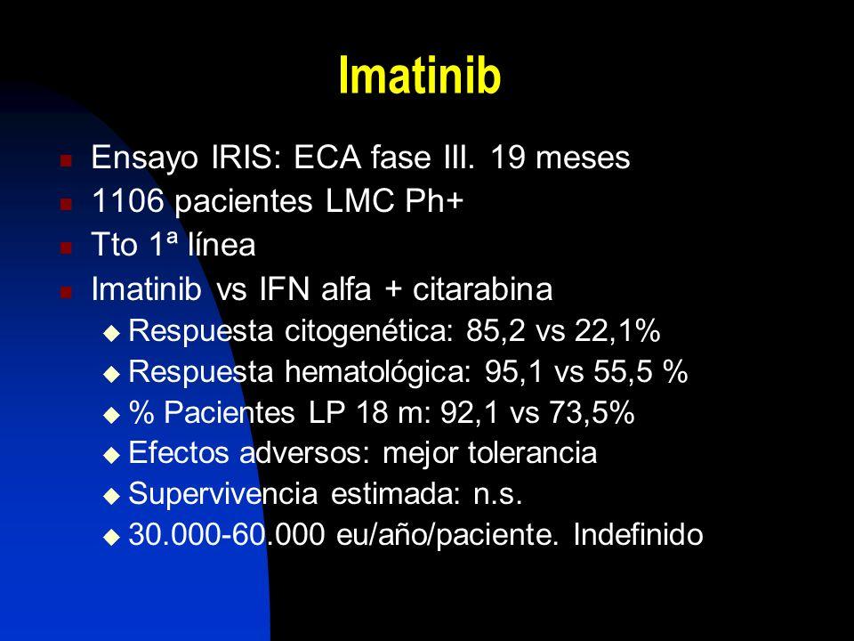 Imatinib Ensayo IRIS: ECA fase III. 19 meses 1106 pacientes LMC Ph+