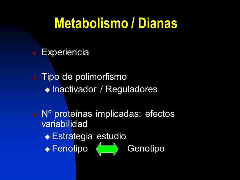Metabolismo / Dianas Experiencia Tipo de polimorfismo