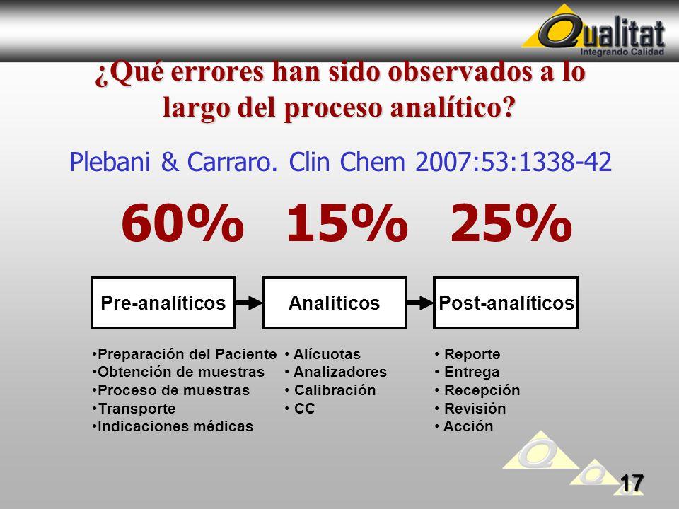 ¿Qué errores han sido observados a lo largo del proceso analítico