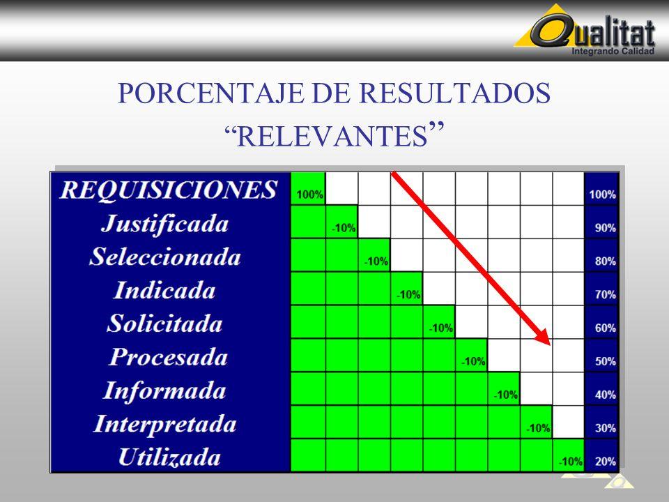 PORCENTAJE DE RESULTADOS RELEVANTES