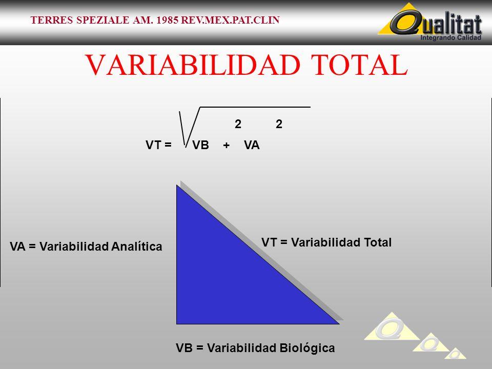 VARIABILIDAD TOTAL 2 2 VT = VB + VA VT = Variabilidad Total