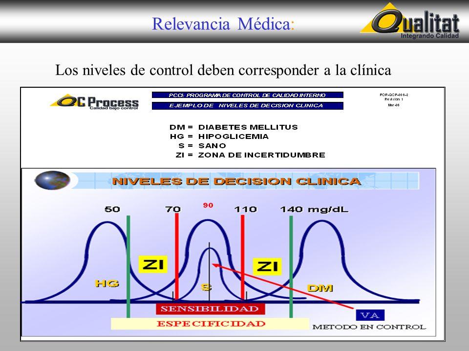 Los niveles de control deben corresponder a la clínica