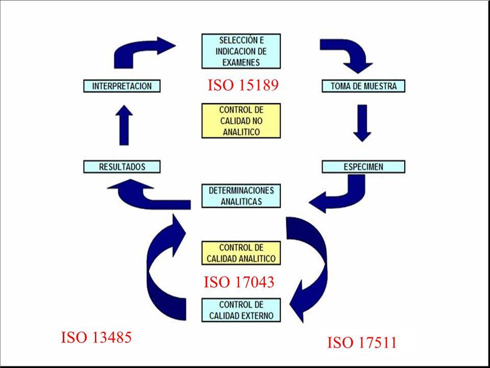 ISO 15189 ISO 17043 ISO 13485 ISO 17511