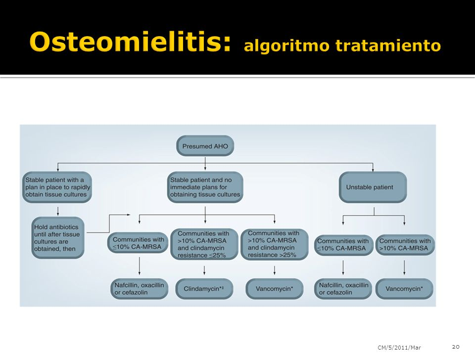 Osteomielitis: algoritmo tratamiento