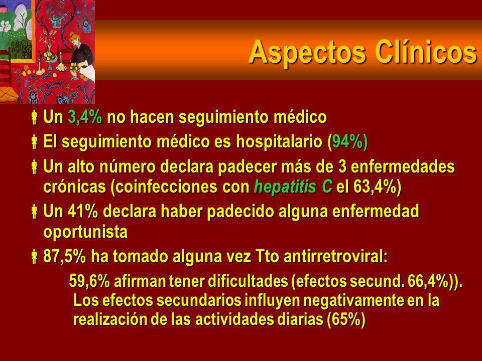 Aspectos Clínicos Un 3,4% no hacen seguimiento médico