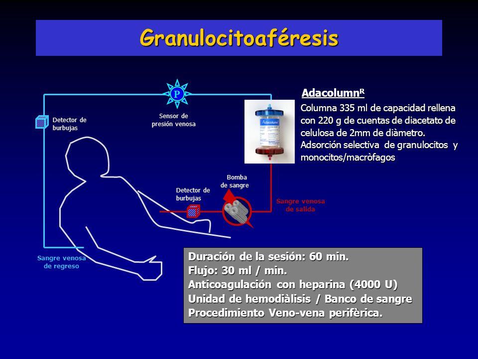 Granulocitoaféresis P AdacolumnR Duración de la sesión: 60 min.