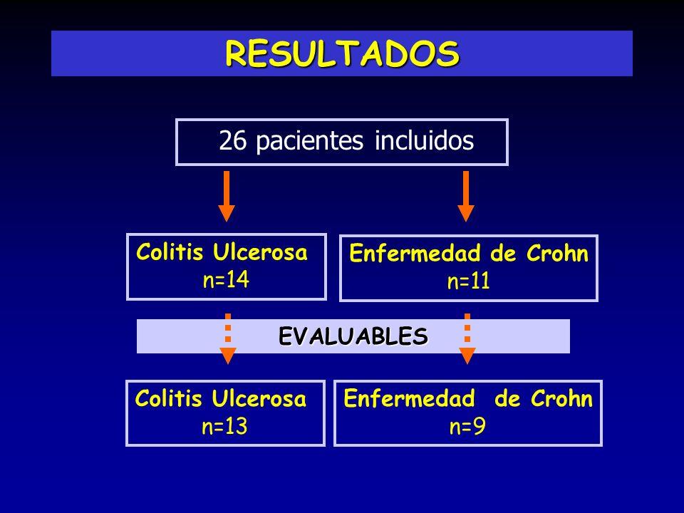 RESULTADOS 26 pacientes incluidos Colitis Ulcerosa n=14