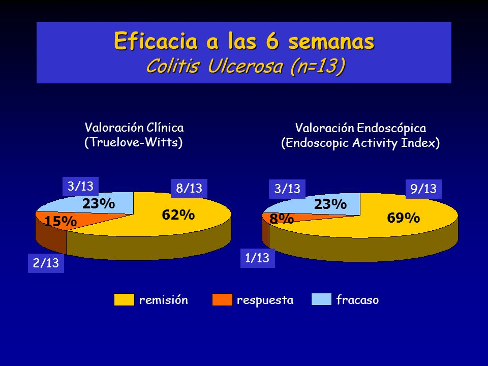 Eficacia a las 6 semanas Colitis Ulcerosa (n=13) 23% 23% 62% 8% 69%