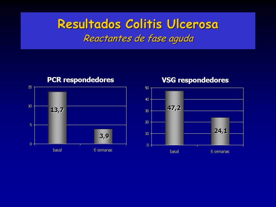 Resultados Colitis Ulcerosa