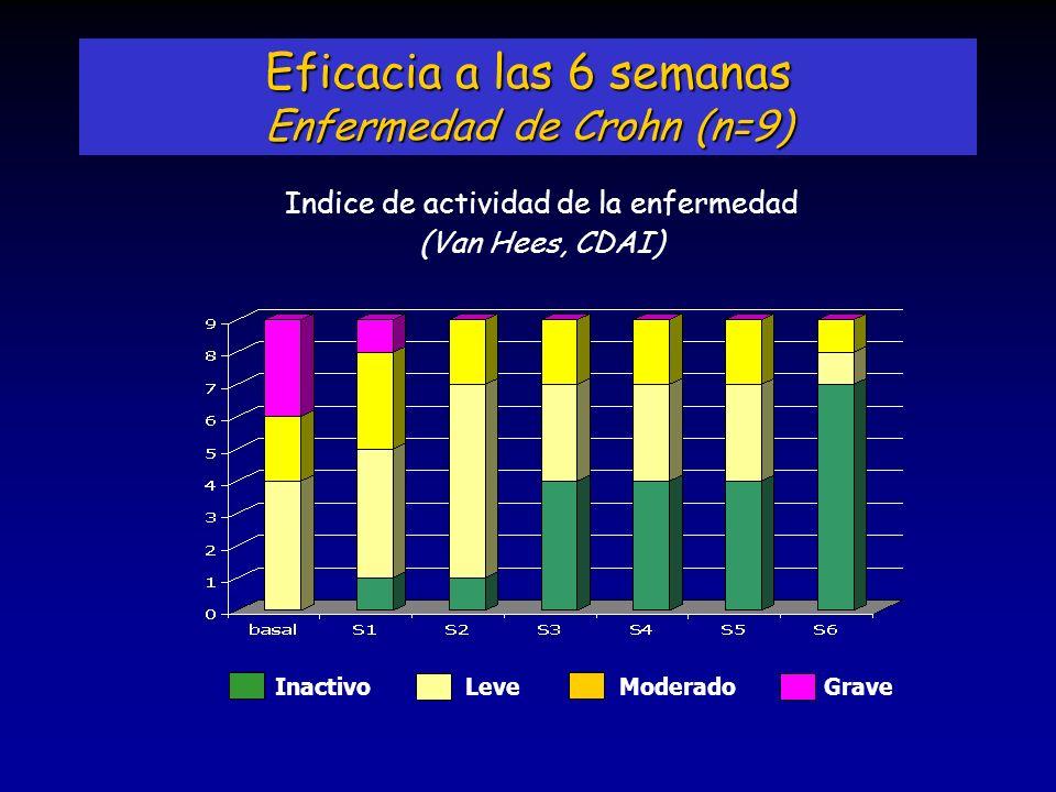 Eficacia a las 6 semanas Enfermedad de Crohn (n=9)