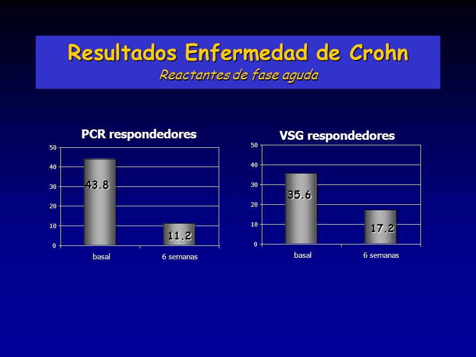 Resultados Enfermedad de Crohn
